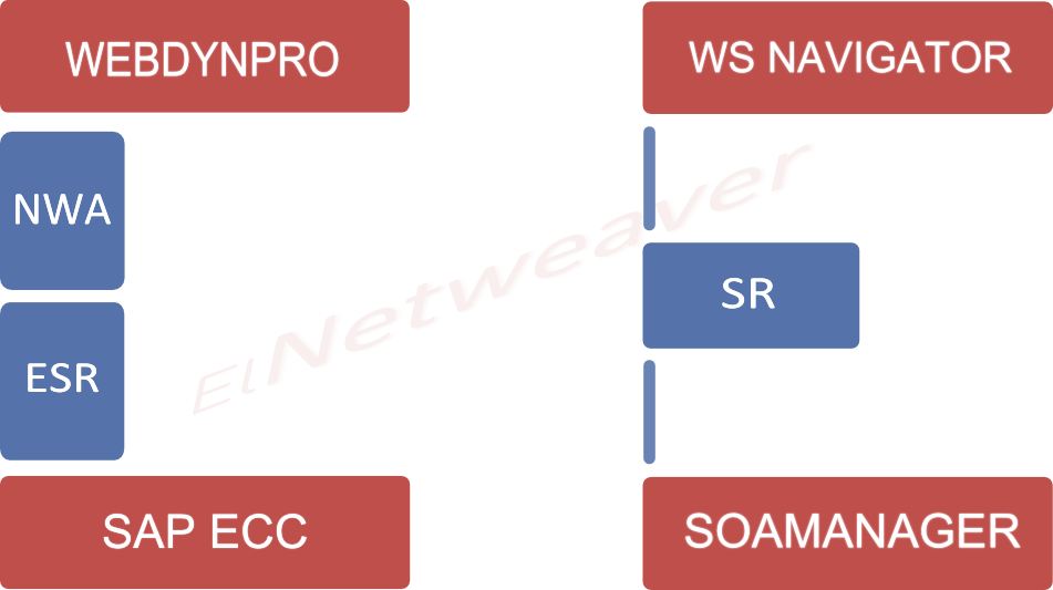 SAP SOA Tools – Web Services best practices in SAP CE 7 x