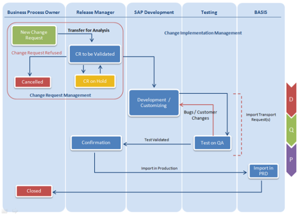 Sap Change Request Management An Approach To Manage
