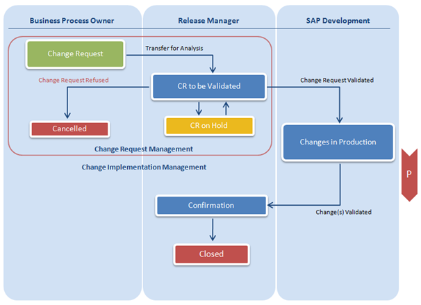 SAP Change Request Management